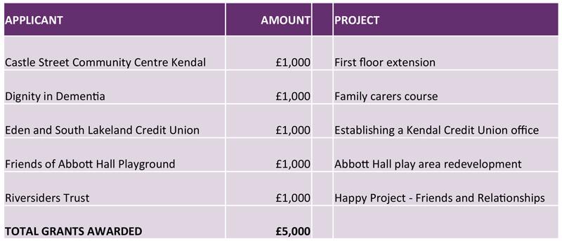 Russell Armer Fund - Cumbria Community Foundation